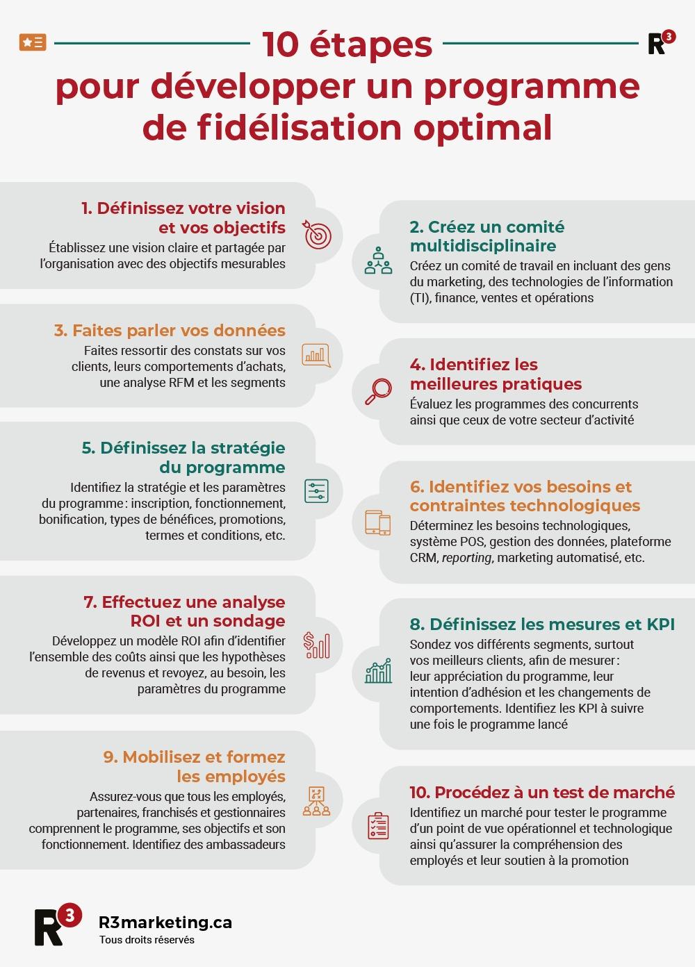 Infographie 10 étapes pour développer un programme de fidélisation optimal