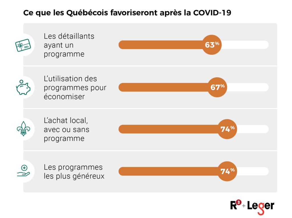 Tableau - Ce que les Québécois favoriseront après la COVID-19