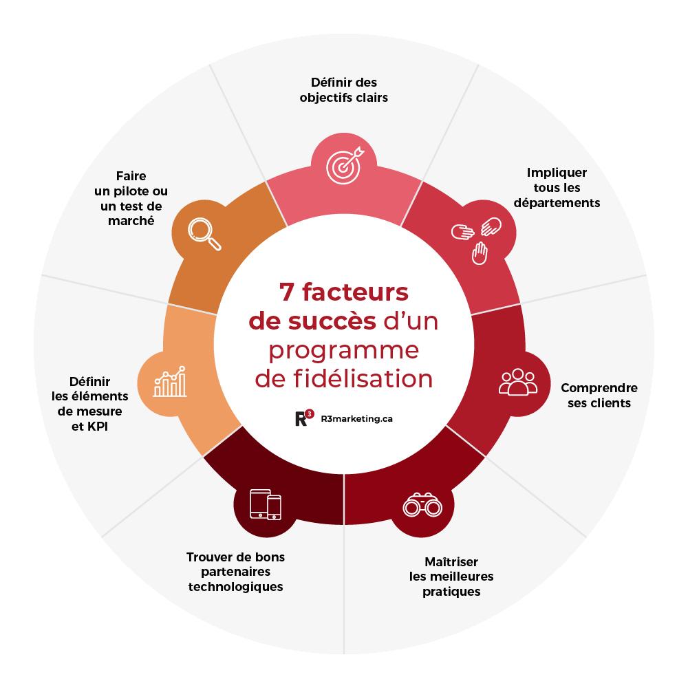 Graphique 7 facteurs de succès d'un programme de fidélisation