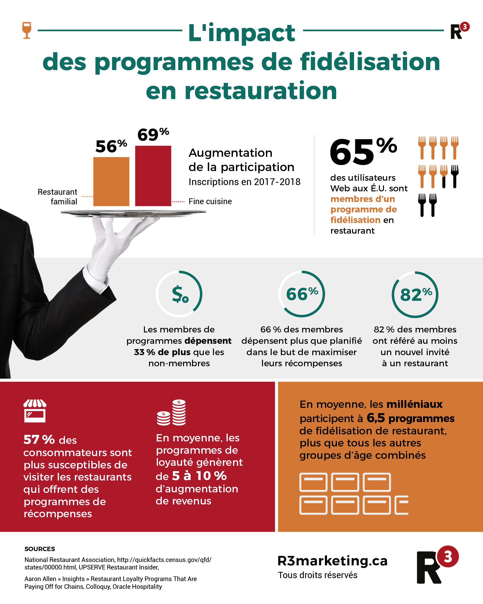 Infographie sur l'impact des programme de fidélisation en restauration