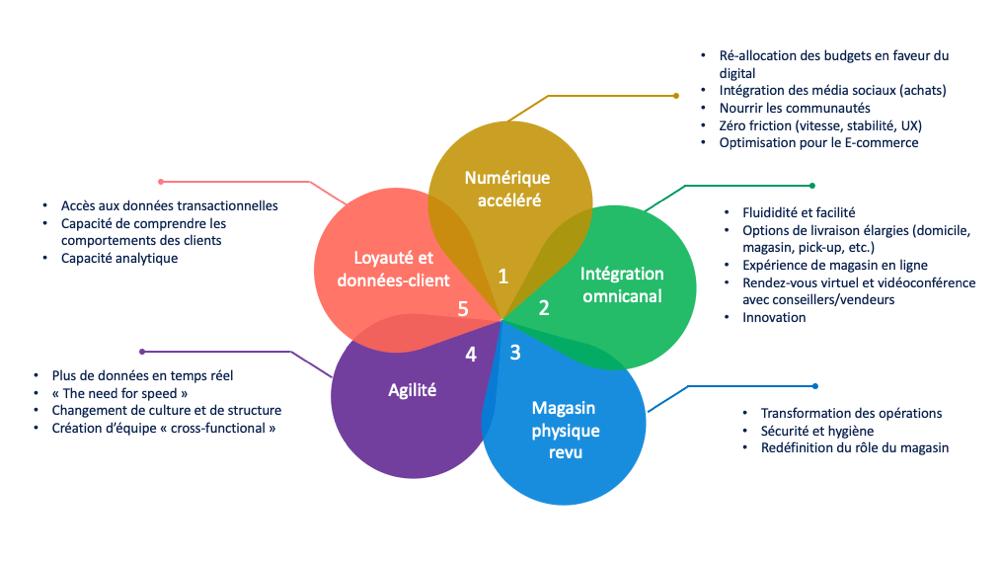 Schéma 5 piliers du commerce de détail