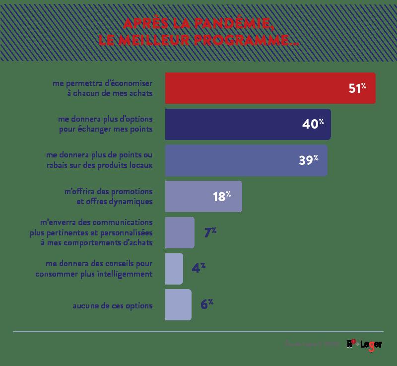 Tableau du sondage LoyauT 2020 sur le meilleur programme en marketing relationnel après la COVID-19