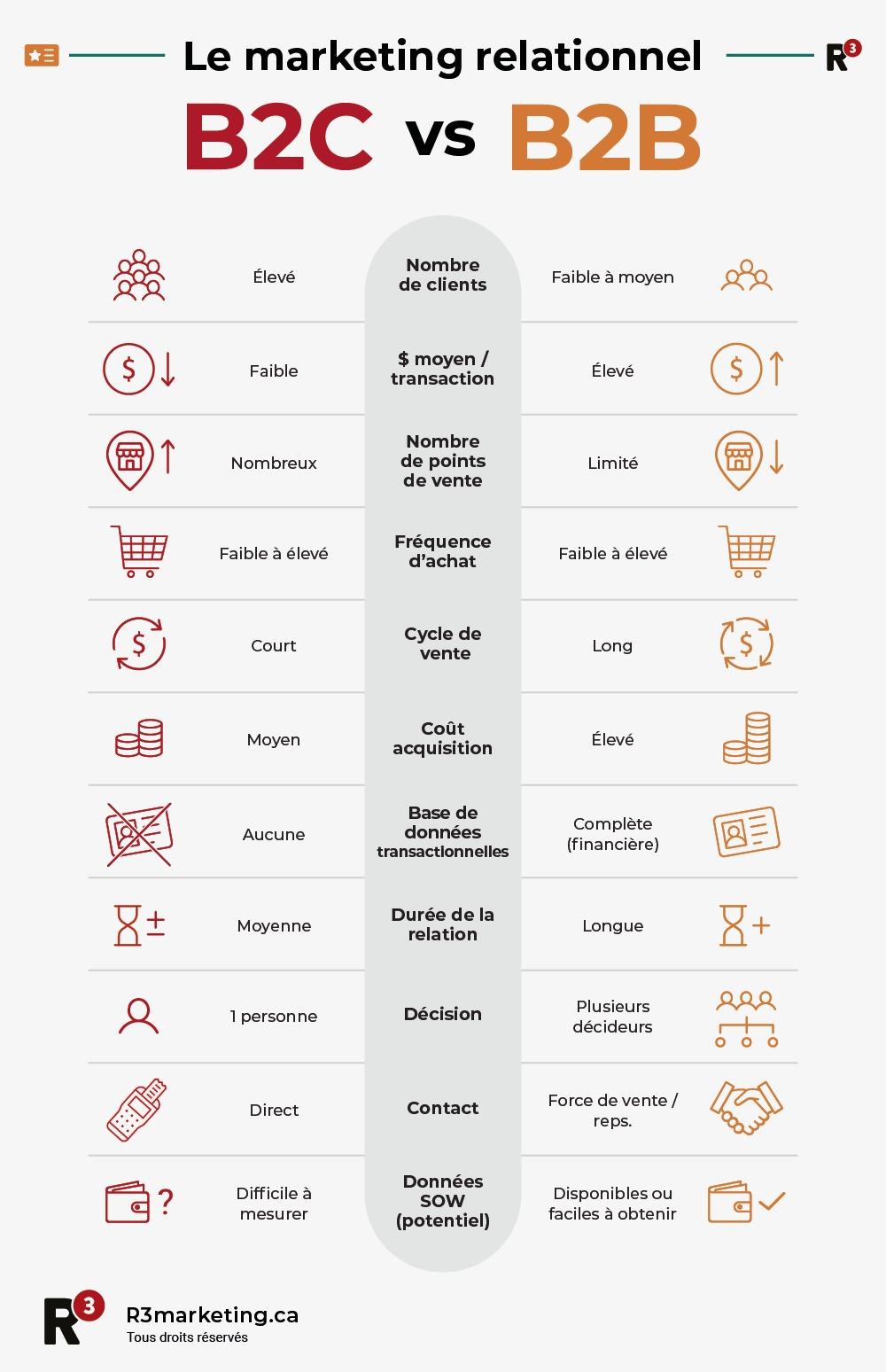 Infographie différences entre le marketing relationnel B2C et B2B