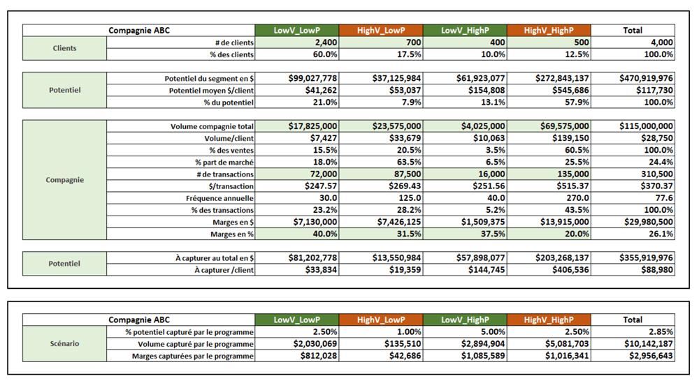Exemple de tableau d'analyse pour le marketing relationnel B2C B2B